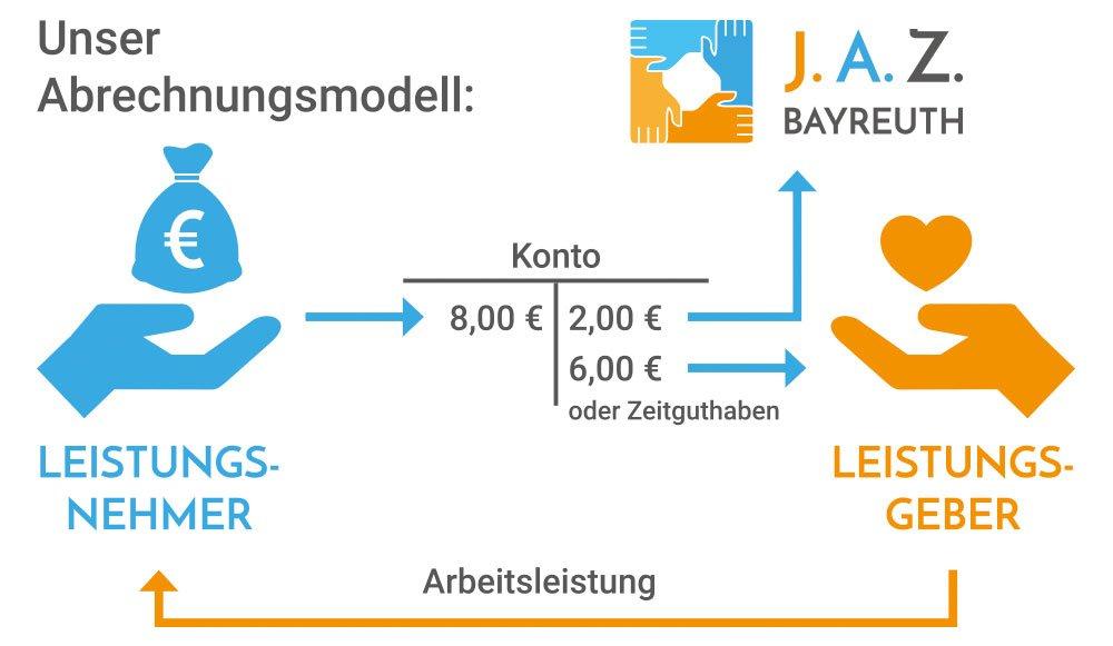 Das Abrechnungsmodel des J.A.Z. Bayreuth zeigt, dass der Leistungsnehmer 8 Euro zahlt; davon gehen 2 Euro an den Verein J.A.Z. Bayreuth und 6 Euro an den Leistungsgeber.